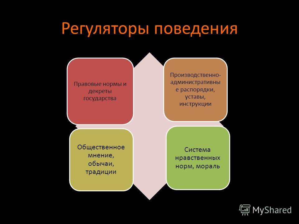 Регуляторы поведения Правовые нормы и декреты государства Производственно- административны е распорядки, уставы, инструкции Общественное мнение, обычаи, традиции Система нравственных норм, мораль