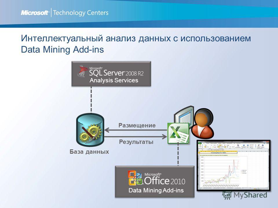 Интеллектуальный анализ данных с использованием Data Mining Add-ins Analysis Services Data Mining Add-ins Размещение Результаты