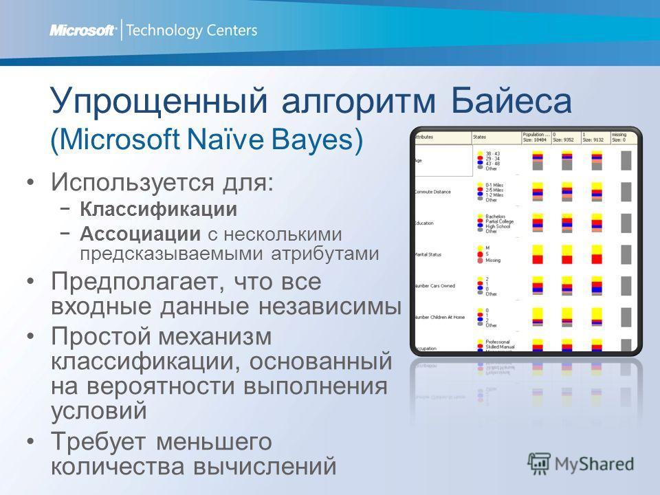 Упрощенный алгоритм Байеса (Microsoft Naïve Bayes) Используется для: Классификации Ассоциации с несколькими предсказываемыми атрибутами Предполагает, что все входные данные независимы Простой механизм классификации, основанный на вероятности выполнен
