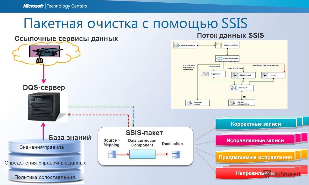 Значения/правила Определения справочных данных Политика сопоставления Пакетная очистка с помощью SSIS Source + Mapping Data correction Component SSIS-пакет Destination DQS-сервер Ссылочные сервисы данных Поток данных SSIS База знаний НеправильныеНепр