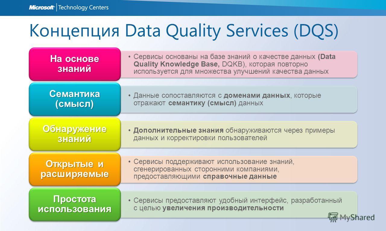Концепция Data Quality Services (DQS) Сервисы основаны на базе знаний о качестве данных (Data Quality Knowledge Base, DQKB), которая повторно используется для множества улучшений качества данных На основе знаний Данные сопоставляются с доменами данны