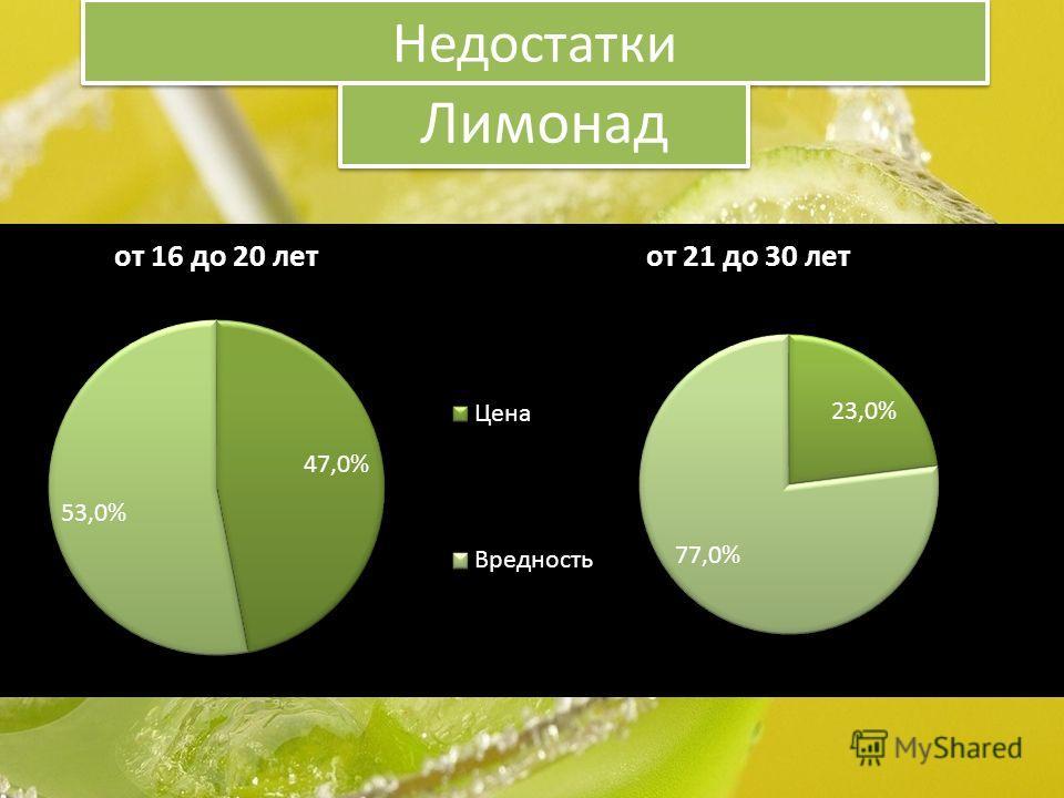 Недостатки Лимонад