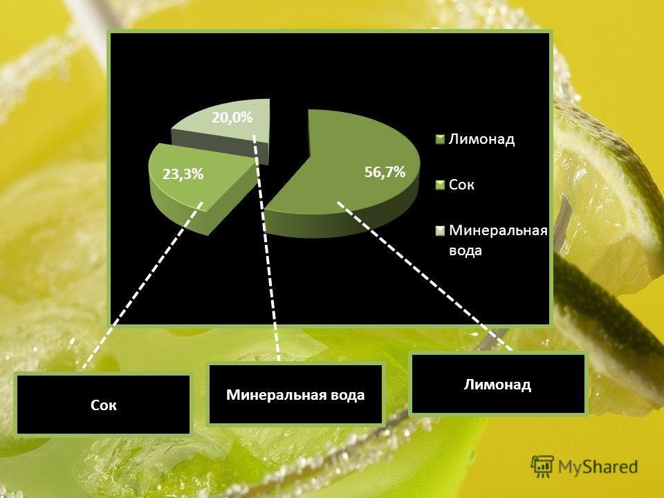 Сок Минеральная вода Лимонад