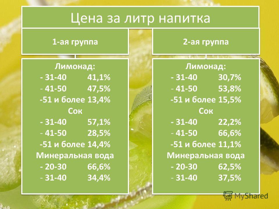 Цена за литр напитка 1-ая группа 2-ая группа Лимонад: - 31-40 41,1% - 41-50 47,5% -51 и более 13,4% Сок - 31-40 57,1% - 41-50 28,5% -51 и более 14,4% Минеральная вода - 20-30 66,6% - 31-40 34,4% Лимонад: - 31-40 41,1% - 41-50 47,5% -51 и более 13,4%