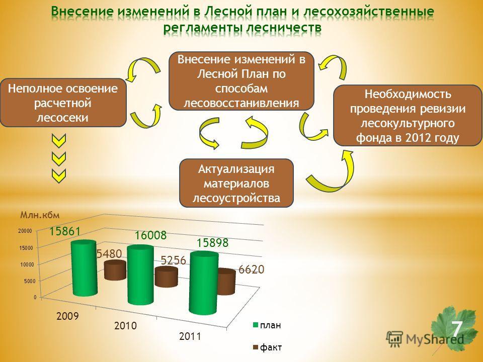 Внесение изменений в Лесной План по способам лесовосстанивления Необходимость проведения ревизии лесокультурного фонда в 2012 году Актуализация материалов лесоустройства Неполное освоение расчетной лесосеки 7