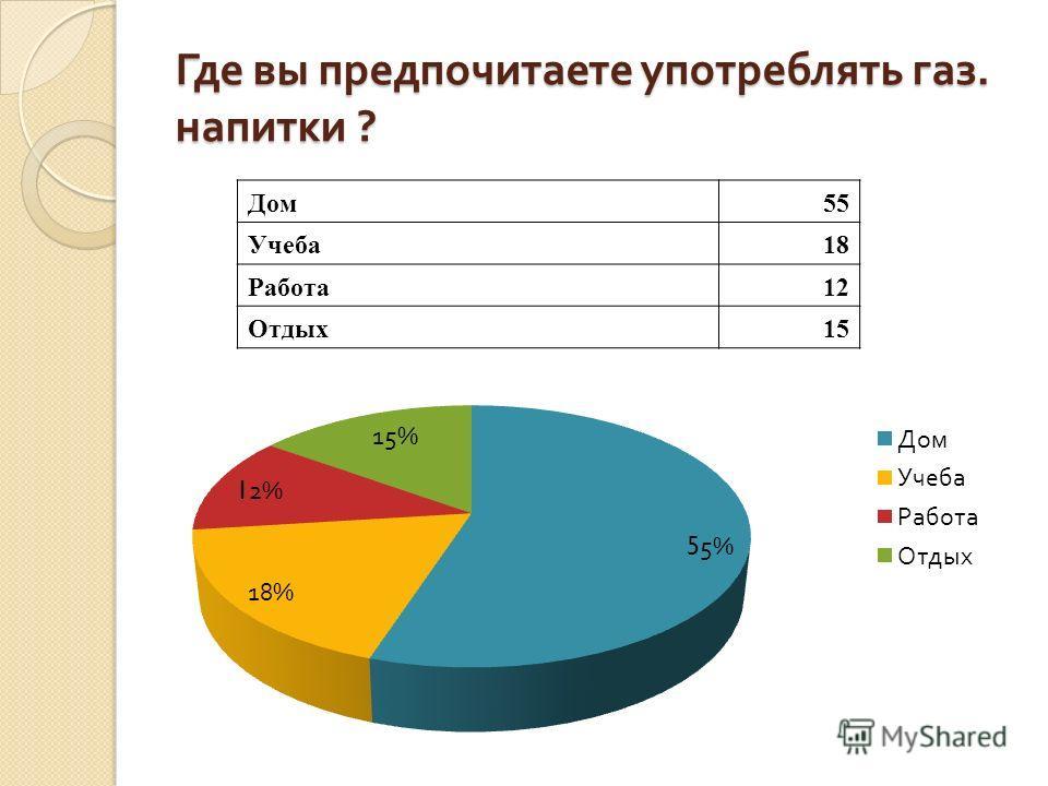 Где вы предпочитаете употреблять газ. напитки ? Где вы предпочитаете употреблять газ. напитки ? Дом55 Учеба18 Работа12 Отдых15