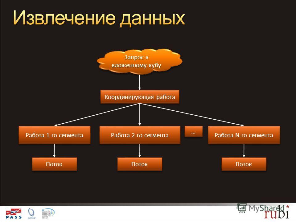 Запрос к вложенному кубу Координирующая работа Работа 1-го сегмента Поток Работа 2-го сегмента Поток Работа N-го сегмента Поток … …