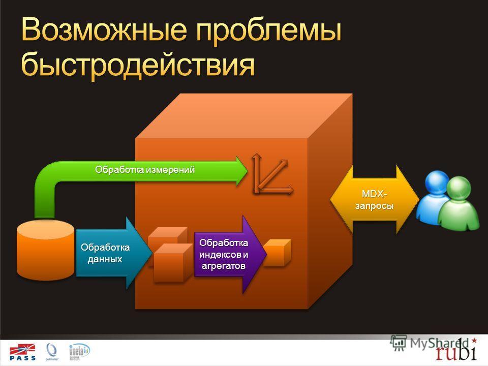 MDX- запросы MDX- запросы Обработка индексов и агрегатов Обработка данных Обработка измерений