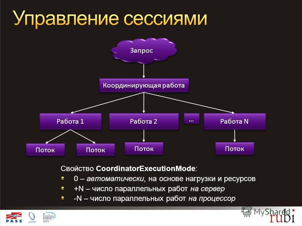 ЗапросЗапрос Свойство CoordinatorExecutionMode: 0 – автоматически, на основе нагрузки и ресурсов +N – число параллельных работ на сервер -N – число параллельных работ на процессор Координирующая работа Работа 1 ПотокПоток Работа 2 ПотокПоток Работа N