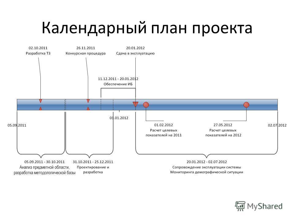 Календарный план проекта