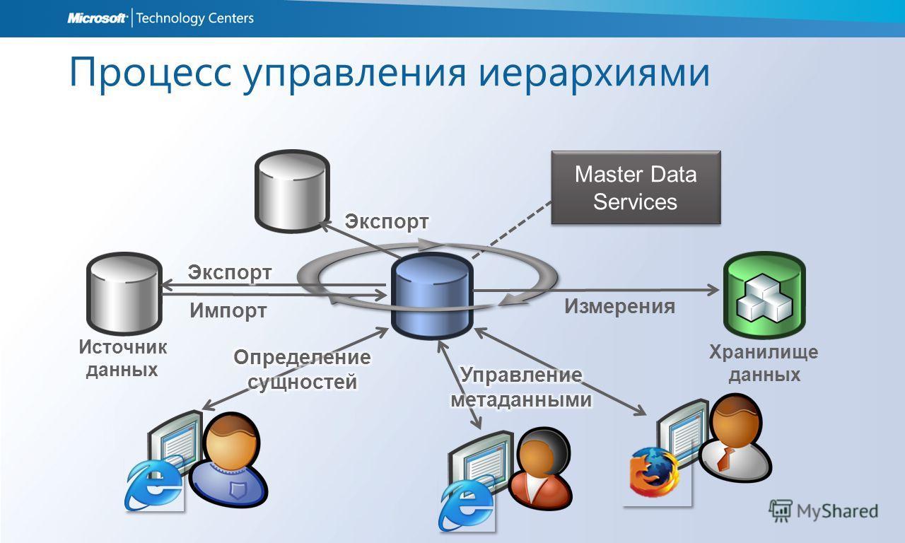 Процесс управления иерархиями Источник данных Master Data Services Измерения Хранилище данных Импорт