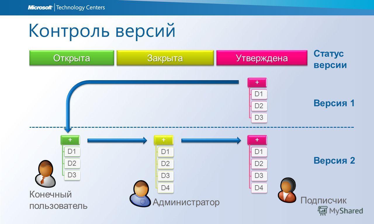 Контроль версий +D1D2D3 +D1D2D3D4 +D1D2D3 +D1D2D3D4 Версия 1 Версия 2 Подписчик Администратор Конечный пользователь ОткрытаОткрытаЗакрытаЗакрытаУтвержденаУтверждена Статус версии