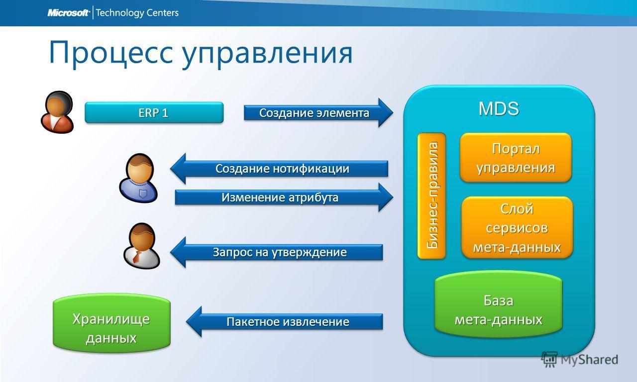 MDSMDS Процесс управления Слой сервисов мета-данных Портал управления Пакетное извлечение Создание нотификации ERP 1 База мета-данных Хранилище данных Создание элемента Изменение атрибута Запрос на утверждение Бизнес-правилаБизнес-правила