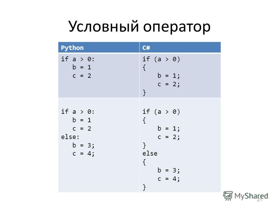 Условный оператор 21 PythonС#С# if a > 0: b = 1 c = 2 if (a > 0) { b = 1; c = 2; } if a > 0: b = 1 c = 2 else: b = 3; c = 4; if (a > 0) { b = 1; c = 2; } else { b = 3; c = 4; }