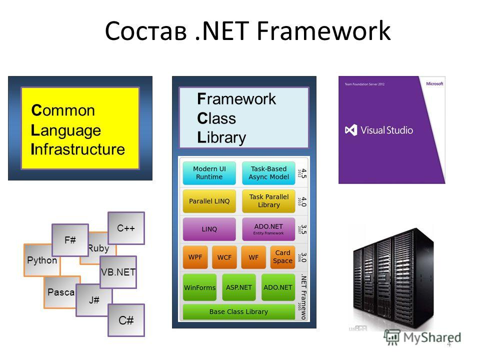 Состав.NET Framework Common Language Infrastructure Python Pascal Ruby J# F# C++ VB.NET C# 4 Framework Class Library