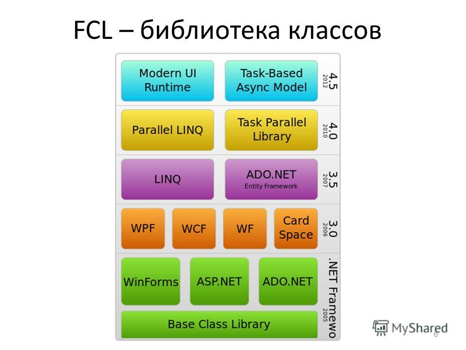FCL – библиотека классов 6