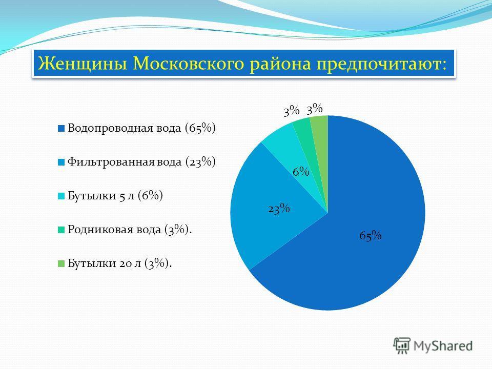 Женщины Московского района предпочитают: