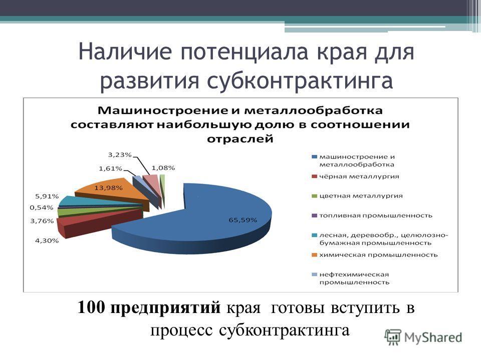 Наличие потенциала края для развития субконтрактинга 100 предприятий края готовы вступить в процесс субконтрактинга