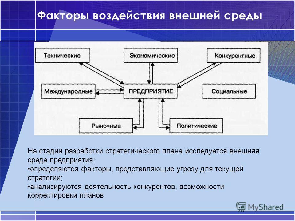 Факторы воздействия внешней среды На стадии разработки стратегического плана исследуется внешняя среда предприятия: определяются факторы, представляющие угрозу для текущей стратегии; анализируются деятельность конкурентов, возможности корректировки п