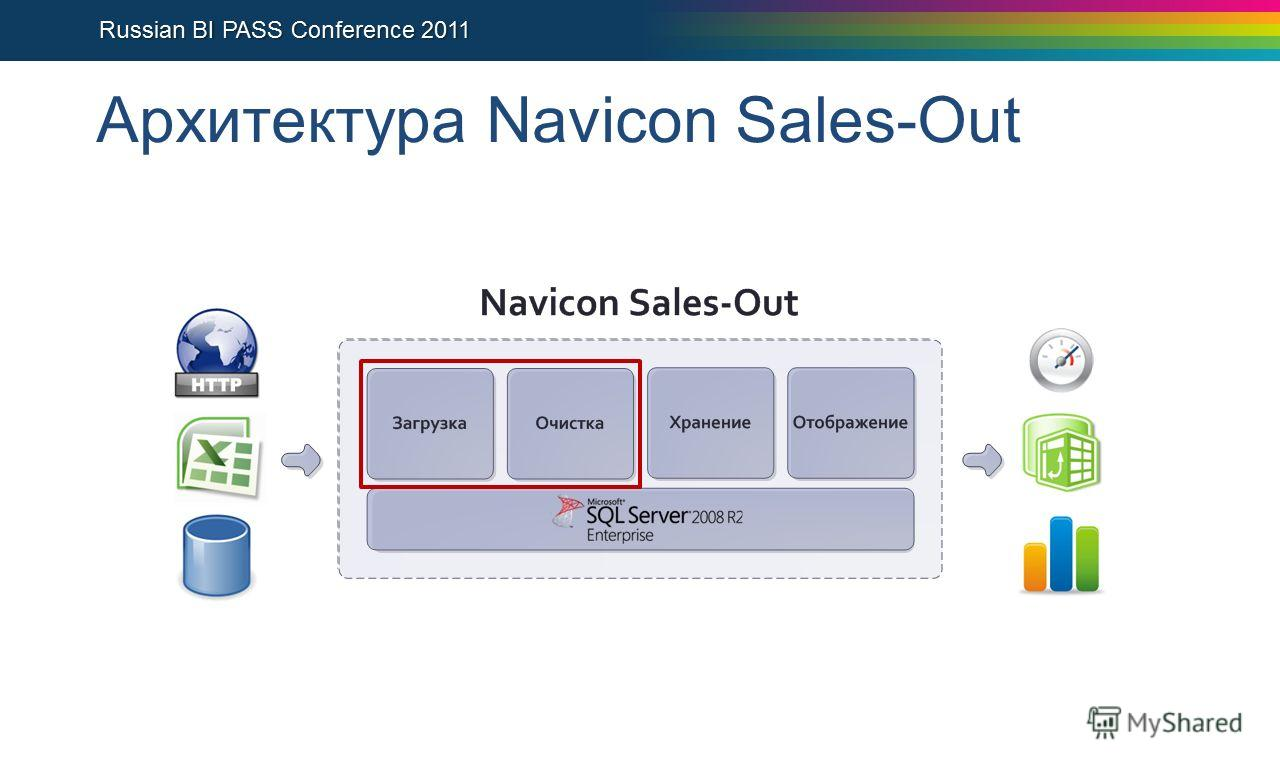 Архитектура Navicon Sales-Out