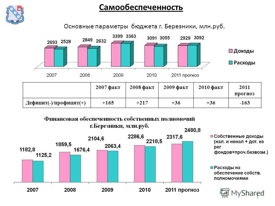 111 Основные параметры бюджета г. Березники, млн.руб. Самообеспеченность 2007 факт2008 факт2009 факт2010 факт2011 прогноз Дефицит(-)/профицит(+)+165+217+36 -163