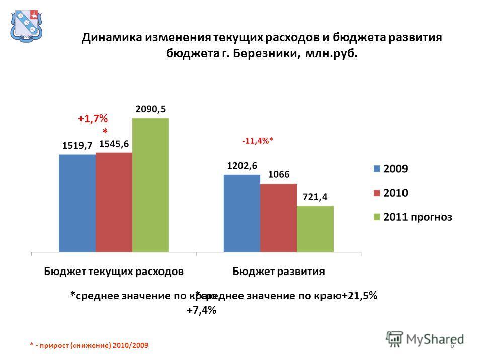 6 Динамика изменения текущих расходов и бюджета развития бюджета г. Березники, млн.руб. 6 *среднее значение по краю +7,4% *среднее значение по краю+21,5% * - прирост (снижение) 2010/2009 +1,7% *