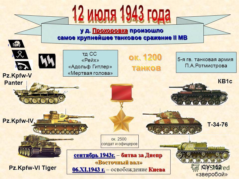 Pz.Kpfw-VI Tiger Pz.Kpfw-IV Pz.Kpfw-V Panter Panter КВ1с Т-34-76 СУ-152 «зверобой» у д. Прохоровка произошло самое крупнейшее танковое сражение II МВ 5-я гв. танковая армия П.А.Ротмистрова тд СС «Рейх» «Адольф Гитлер» «Мертвая голова» сентябрь 1943г.