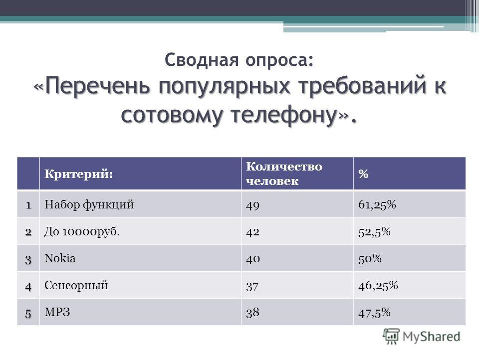 «Перечень популярных требований к сотовому телефону». Сводная опроса: «Перечень популярных требований к сотовому телефону». Критерий: Количество человек % 1Набор функций4961,25% 2До 10000руб.4252,5% 3Nokia4050% 4Cенсорный3746,25% 5МРЗ3847,5%
