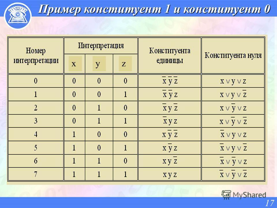 Пример конституент 1 и конституент 0 17 xyz