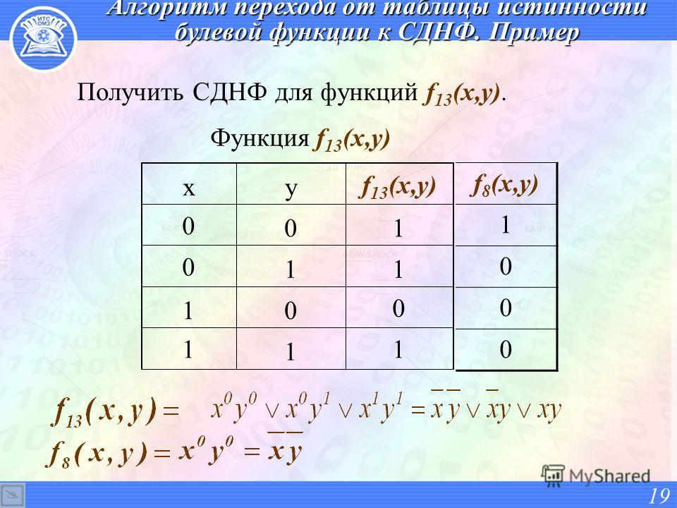 Алгоритм перехода от таблицы истинности булевой функции к СДНФ. Пример Получить СДНФ для функций f 13 (x,y). f 8 (x,y) 1 0 0 0 19 xy f 13 (x,y) 0 01 0 11 10 0 1 1 1 Функция f 13 (x,y)