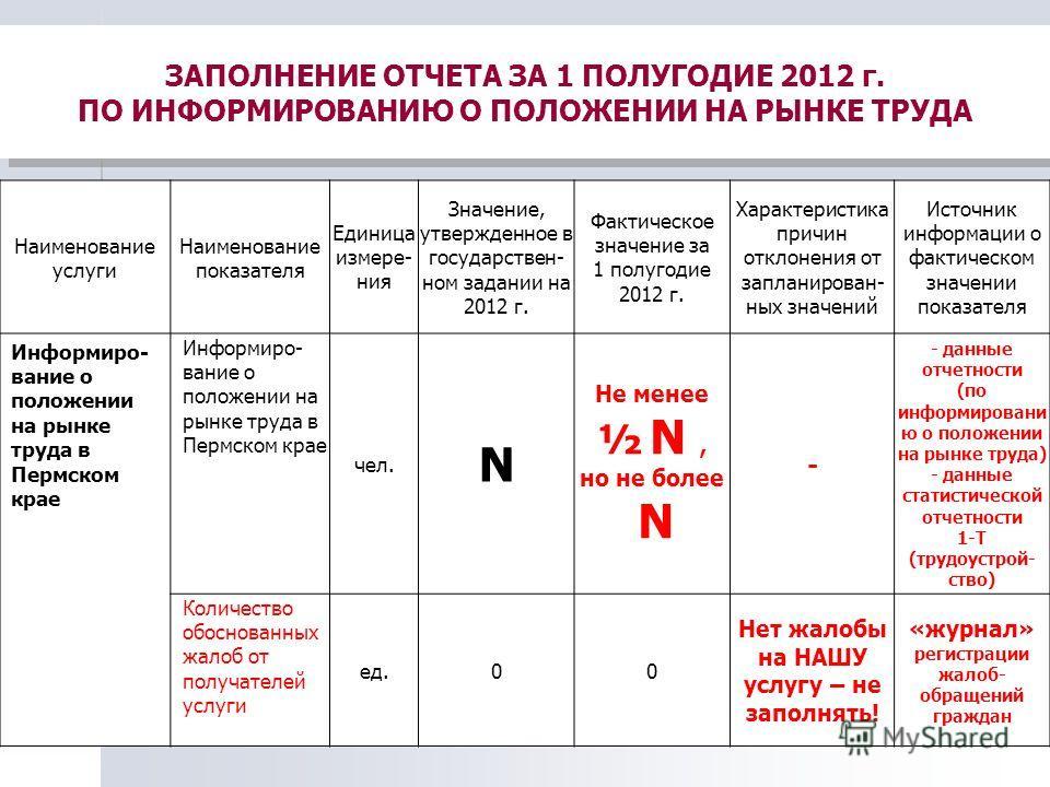 ЗАПОЛНЕНИЕ ОТЧЕТА ЗА 1 ПОЛУГОДИЕ 2012 г. ПО ИНФОРМИРОВАНИЮ О ПОЛОЖЕНИИ НА РЫНКЕ ТРУДА Наименование услуги Наименование показателя Единица измере- ния Значение, утвержденное в государствен- ном задании на 2012 г. Фактическое значение за 1 полугодие 20