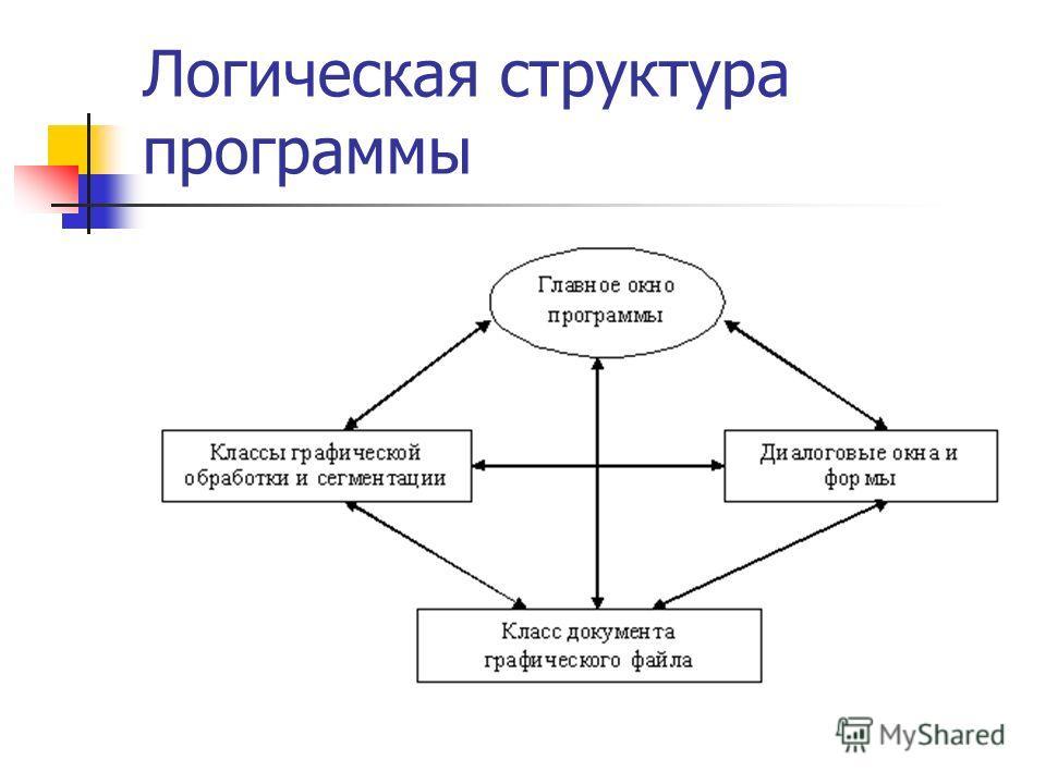 Логическая структура программы