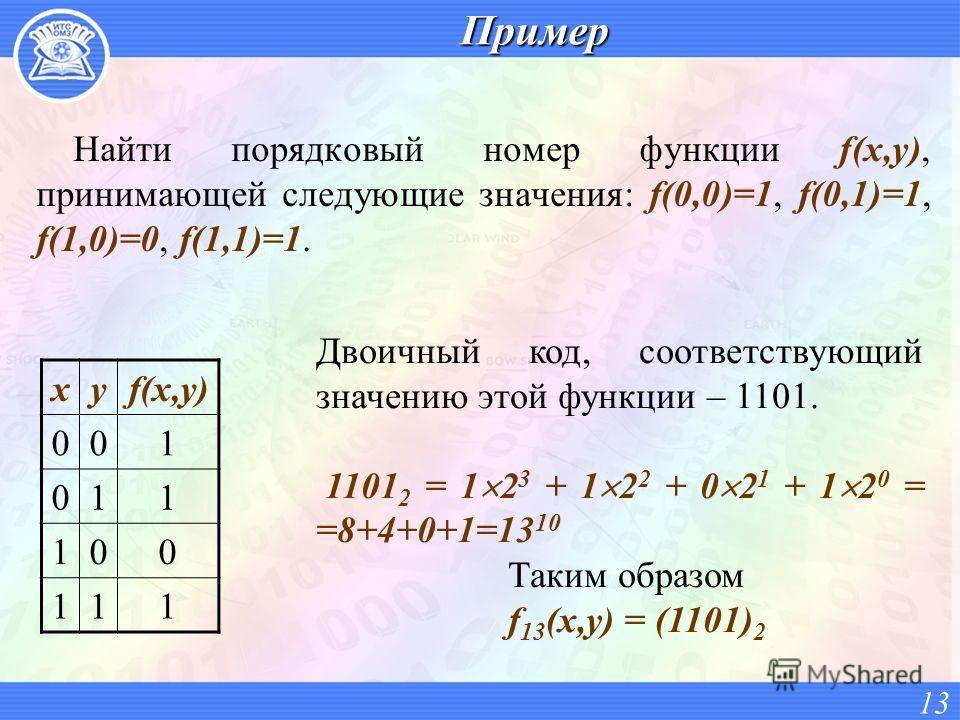 Пример Найти порядковый номер функции f(x,y), принимающей следующие значения: f(0,0)=1, f(0,1)=1, f(1,0)=0, f(1,1)=1. xyf(x,y) 001 011 100 111 13 Двоичный код, соответствующий значению этой функции – 1101. 1101 2 = 1 2 3 + 1 2 2 + 0 2 1 + 1 2 0 = =8+