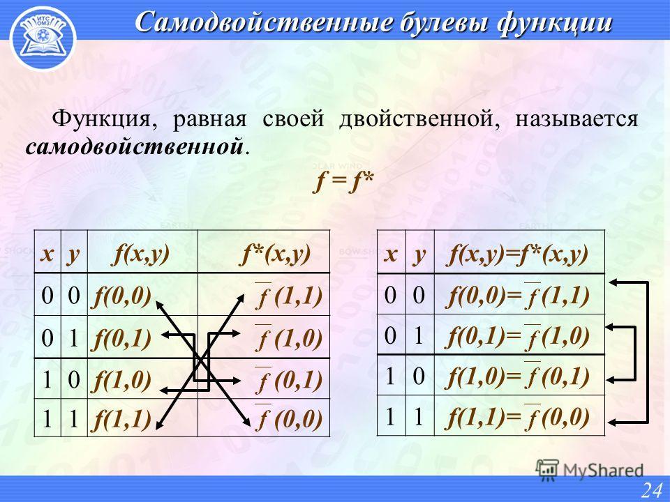 Самодвойственные булевы функции Функция, равная своей двойственной, называется самодвойственной. f = f* 24 xyf(x,y)f*(x,y) 00f(0,0)(1,1) 01f(0,1)(1,0) 10f(1,0)(0,1) 11f(1,1)(0,0) xyf(x,y)=f*(x,y) 00f(0,0)= (1,1) 01f(0,1)= (1,0) 10f(1,0)= (0,1) 11f(1,