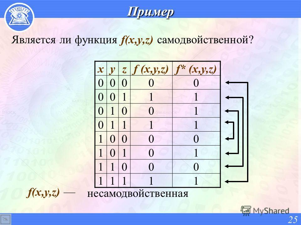 Является ли функция f(x,y,z) самодвойственной? 25 xyzf (x,y,z)f* (x,y,z) 00000 00111 01001 01111 10000 10101 11000 11111Пример f(x,y,z) несамодвойственная