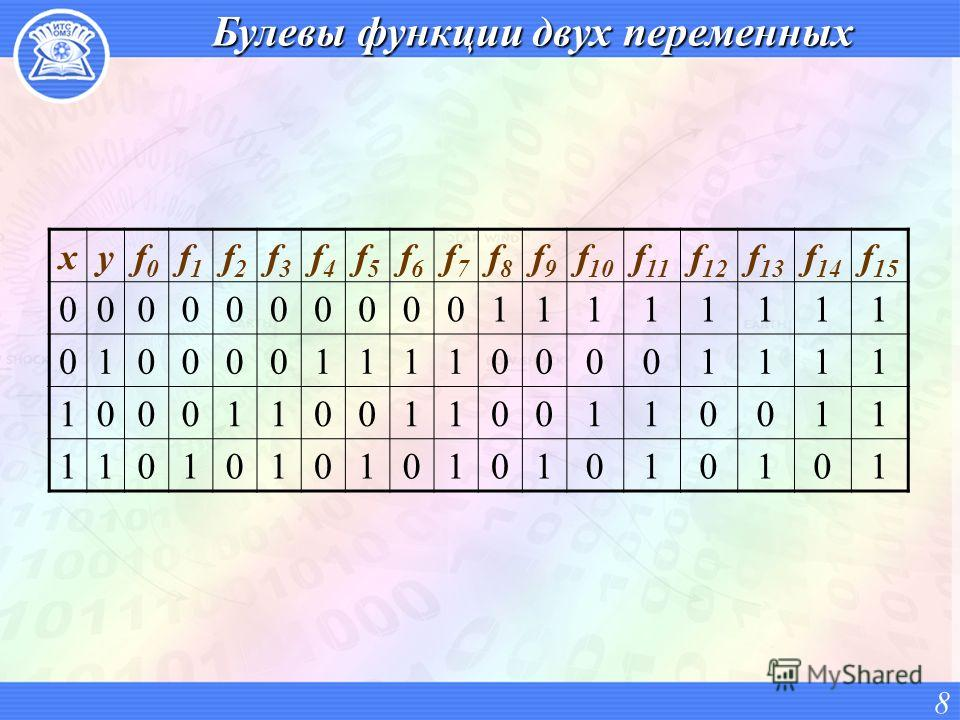 Булевы функции двух переменных xyf0f0 f1f1 f2f2 f3f3 f4f4 f5f5 f6f6 f7f7 f8f8 f9f9 f 10 f 11 f 12 f 13 f 14 f 15 000000000011111111 010000111100001111 100011001100110011 110101010101010101 8