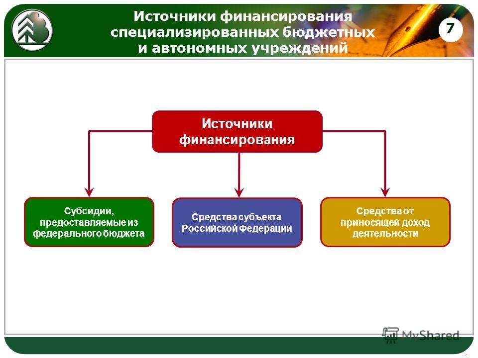 Источники финансирования специализированных бюджетных и автономных учреждений 7 Источники финансирования Субсидии, предоставляемые из федерального бюджета Средства субъекта Российской Федерации Средства от приносящей доход деятельности