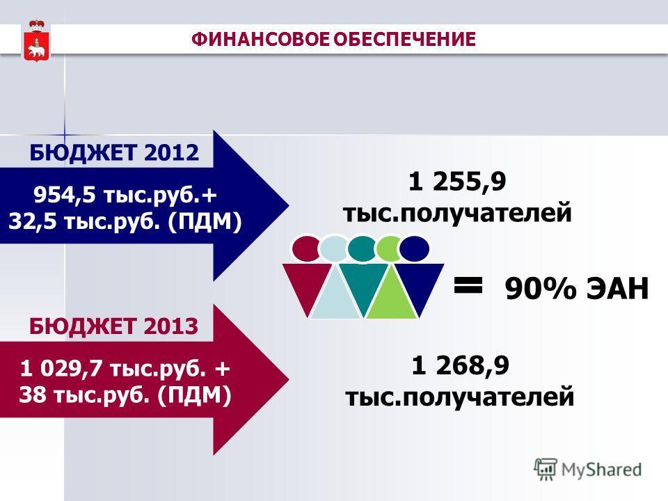ФИНАНСОВОЕ ОБЕСПЕЧЕНИЕ 954,5 тыс.руб.+ 32,5 тыс.руб. (ПДМ) 1 029,7 тыс.руб. + 38 тыс.руб. (ПДМ) БЮДЖЕТ 2012 БЮДЖЕТ 2013 1 255,9 тыс.получателей 1 268,9 тыс.получателей 90% ЭАН
