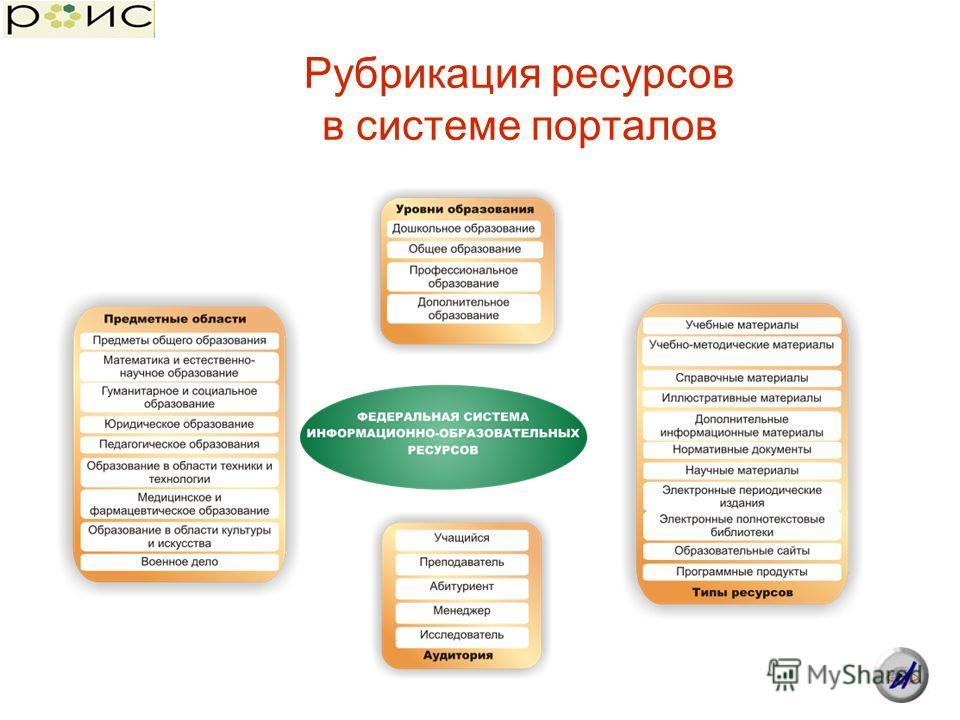 Рубрикация ресурсов в системе порталов