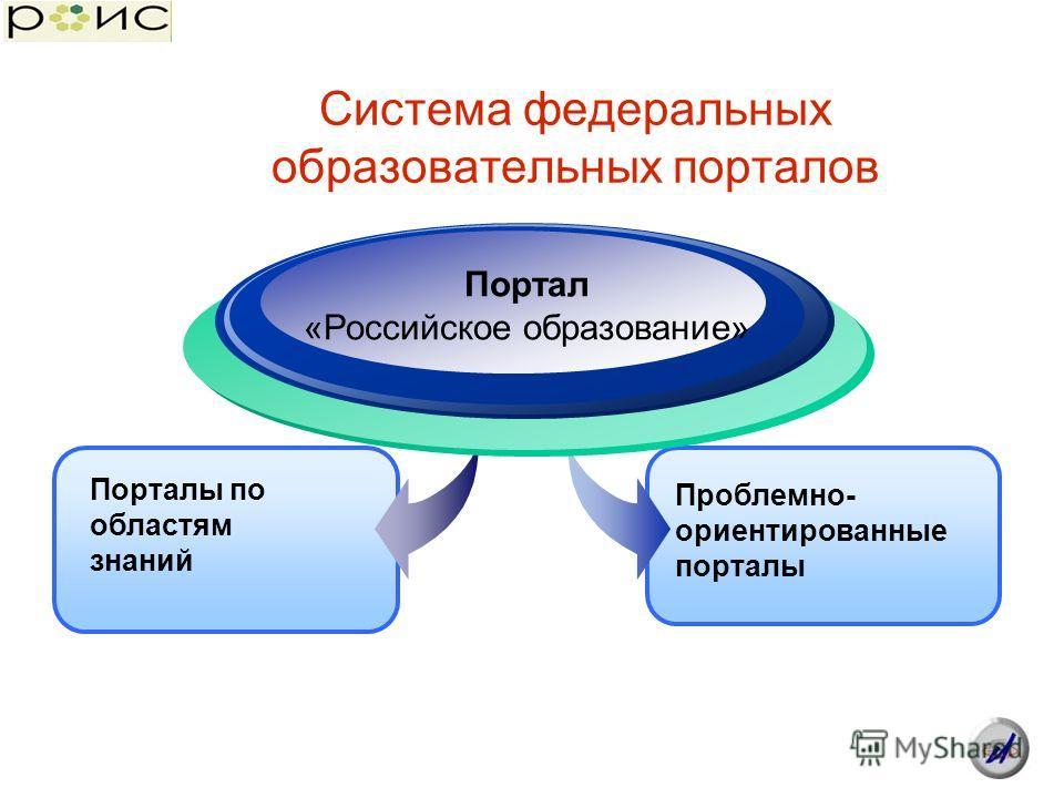 Система федеральных образовательных порталов Проблемно- ориентированные порталы Порталы по областям знаний Портал «Российское образование»