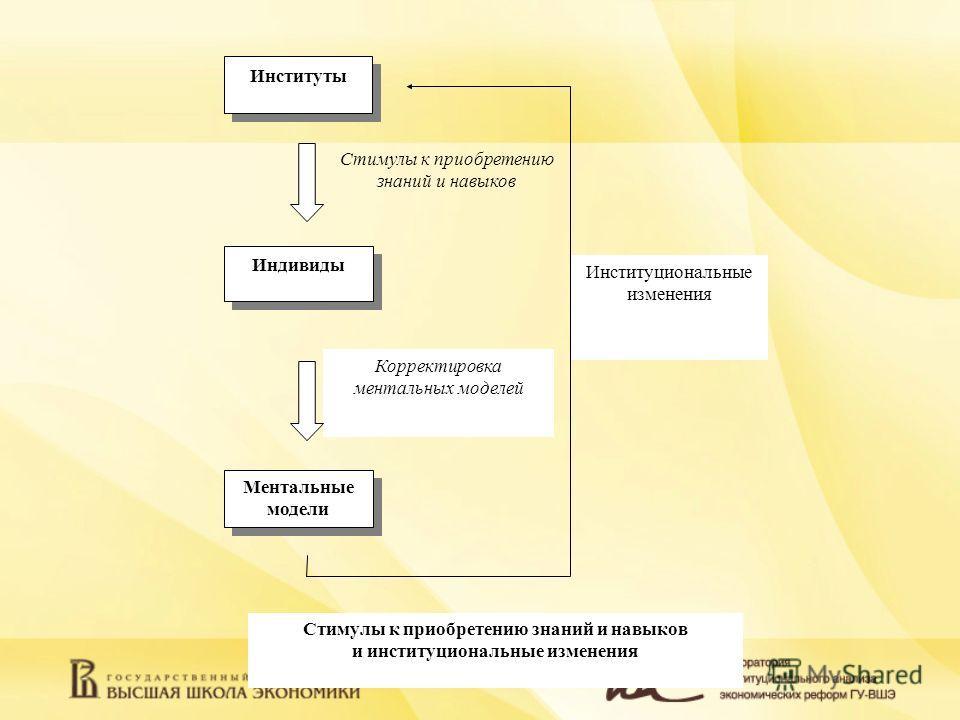 Стимулы к приобретению знаний и навыков и институциональные изменения Институциональные изменения Стимулы к приобретению знаний и навыков Индивиды Ментальные модели Ментальные модели Корректировка ментальных моделей Институты