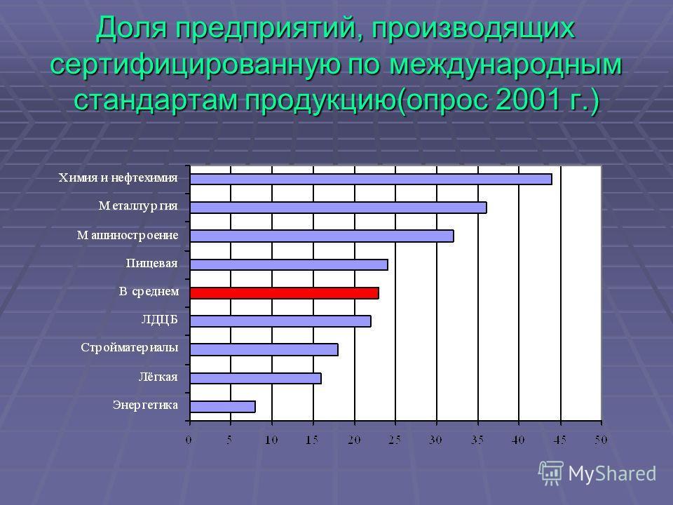 Доля предприятий, производящих сертифицированную по международным стандартам продукцию(опрос 2001 г.)