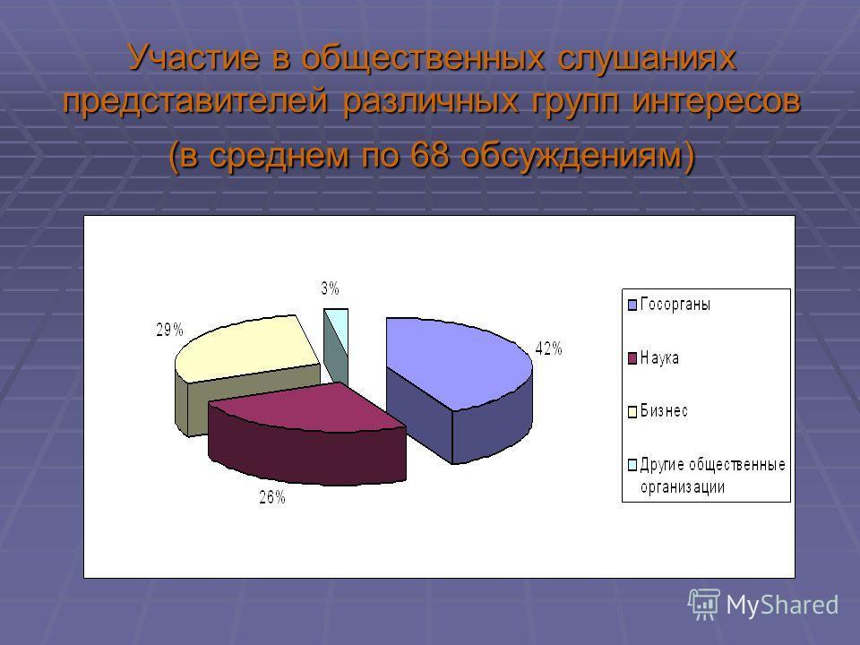 Участие в общественных слушаниях представителей различных групп интересов (в среднем по 68 обсуждениям)