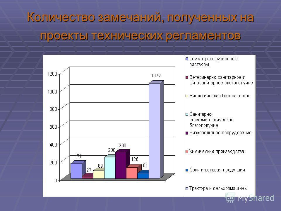 Количество замечаний, полученных на проекты технических регламентов