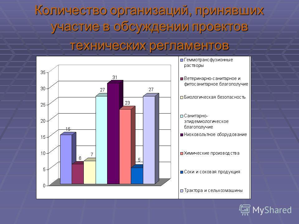 Количество организаций, принявших участие в обсуждении проектов технических регламентов