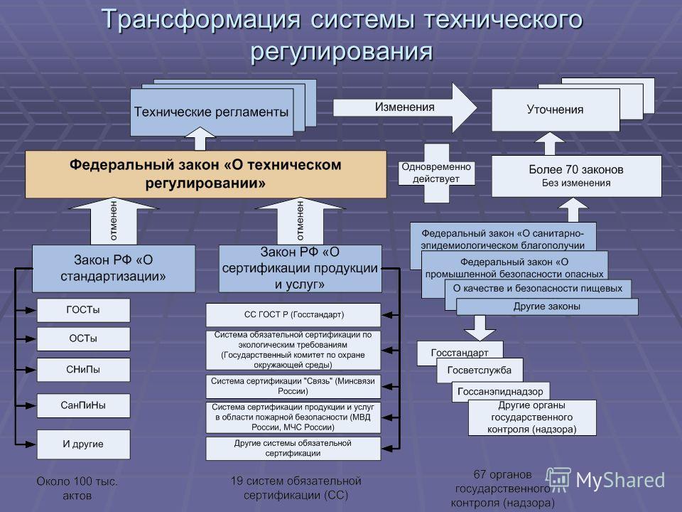 Трансформация системы технического регулирования