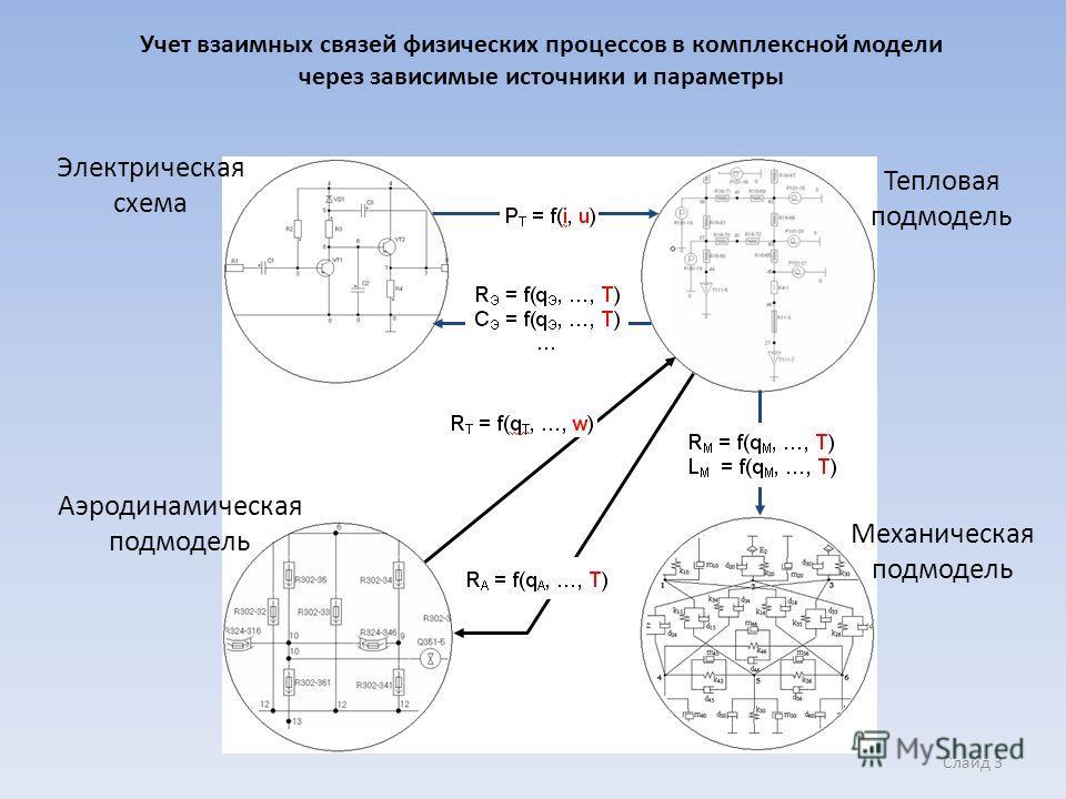 Учет взаимных связей физических процессов в комплексной модели через зависимые источники и параметры Электрическая схема Аэродинамическая подмодель Тепловая подмодель Механическая подмодель Слайд 3