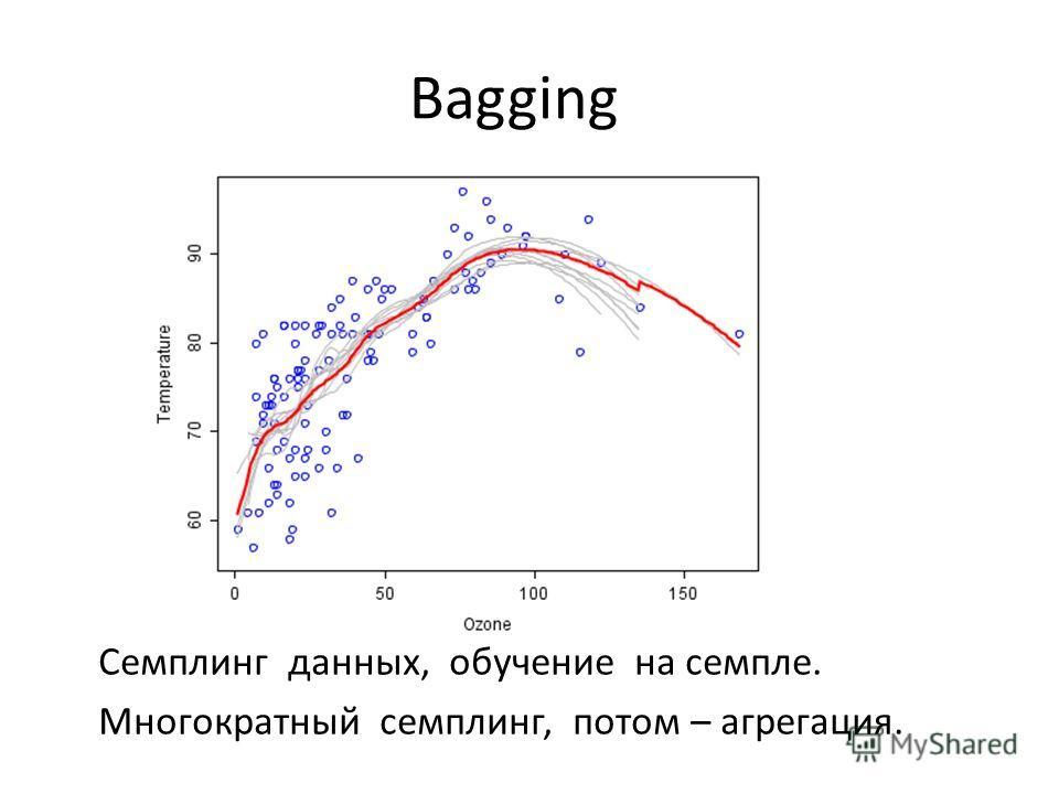 Семплинг данных, обучение на семпле. Многократный семплинг, потом – агрегация. Bagging