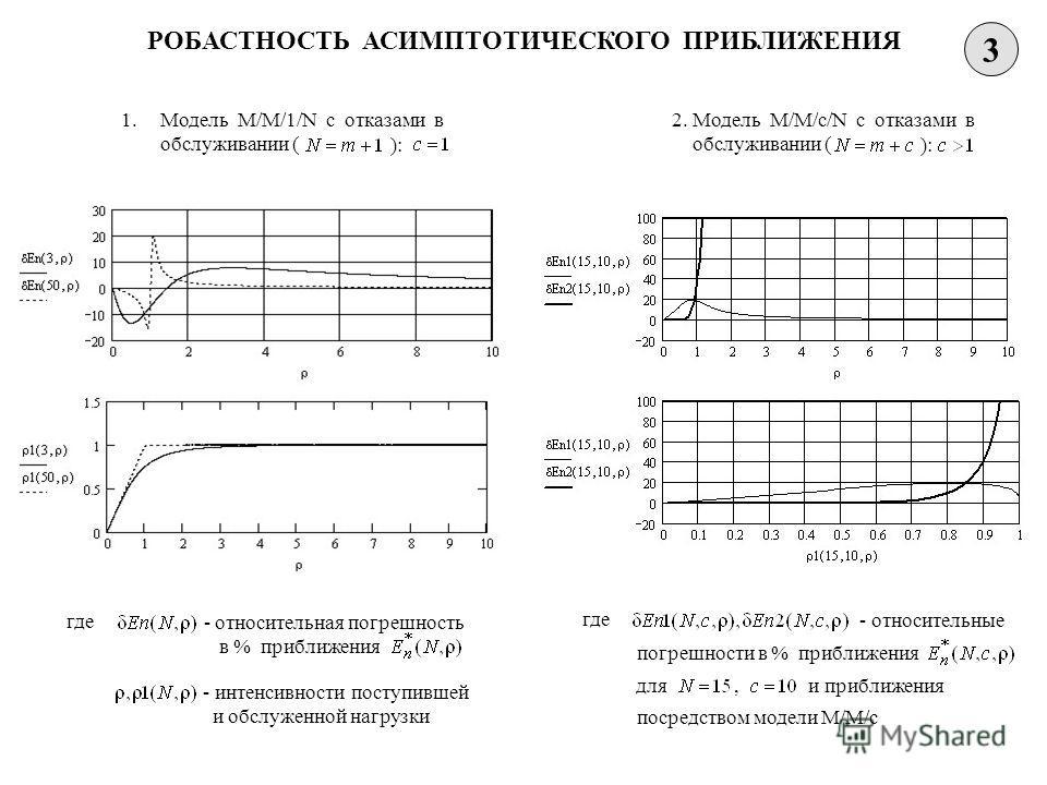 РОБАСТНОСТЬ АСИМПТОТИЧЕСКОГО ПРИБЛИЖЕНИЯ 3 1.Модель M/M/1/N с отказами в обслуживании ( ): где - относительная погрешность в % приближения - интенсивности поступившей и обслуженной нагрузки 2. Модель M/M/c/N с отказами в обслуживании ( ): где - относ