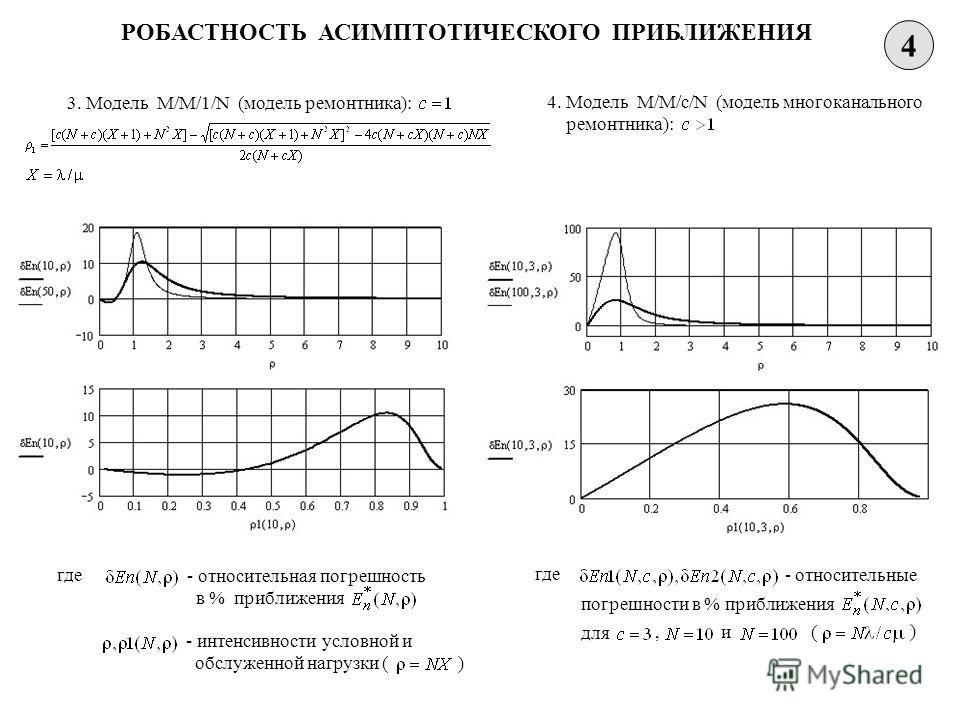 4 РОБАСТНОСТЬ АСИМПТОТИЧЕСКОГО ПРИБЛИЖЕНИЯ 3. Модель M/M/1/N (модель ремонтника): где - относительная погрешность в % приближения - интенсивности условной и обслуженной нагрузки ( ) 4. Модель M/M/c/N (модель многоканального ремонтника): где - относит